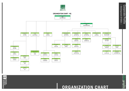 Akar Graphic Organization Chart